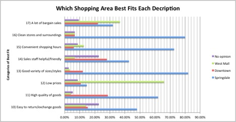 springdale shopping survey essay Statistical analysis of the springdale shopping survey the major shopping areas in the community of writea 1-2 page essay describing how external standard.