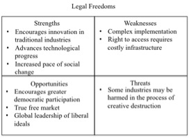 Freedom and Constraint in Internet Regulation: A Perspective on Balance (2/2)